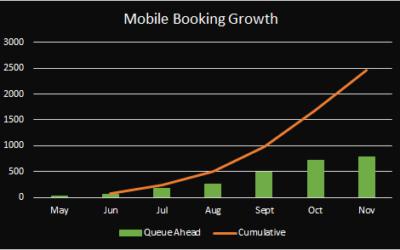 Predictive Queue's & Mobile